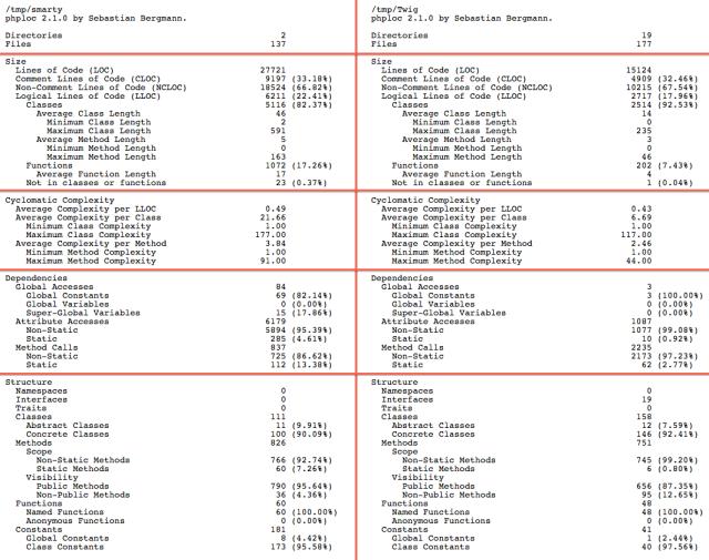 twig vs smarty phploc